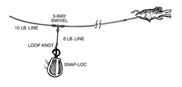 River fishing rigs for River fishing rigs